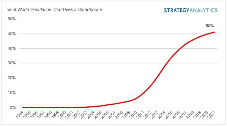 Gráfico monstrando o uso do celular no mundo